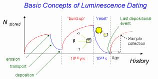 Thermoluminescence dating definition dictionary